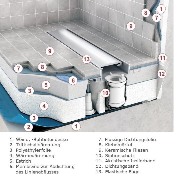 Rinnenablauf Dusche : Duschrinne Rinnenablauf Bodenablauf Dusche Ablaufrinne Schedpol